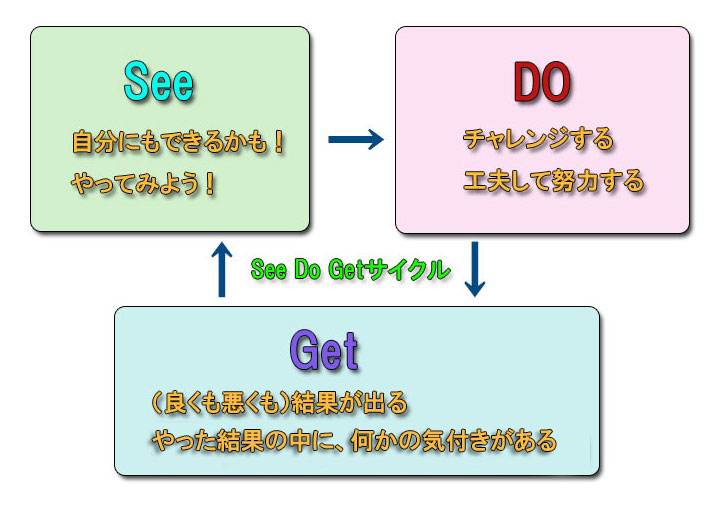 See Do Getサイクル